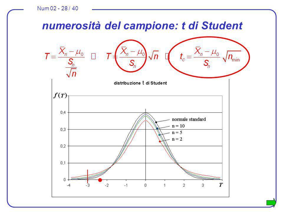 Num 02 - 28 / 40 numerosità del campione: t di Student