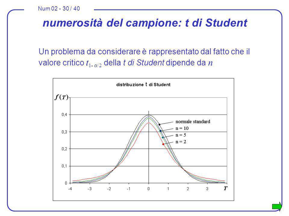 Num 02 - 30 / 40 Un problema da considerare è rappresentato dal fatto che il valore critico t 1- /2 della t di Student dipende da n numerosità del cam