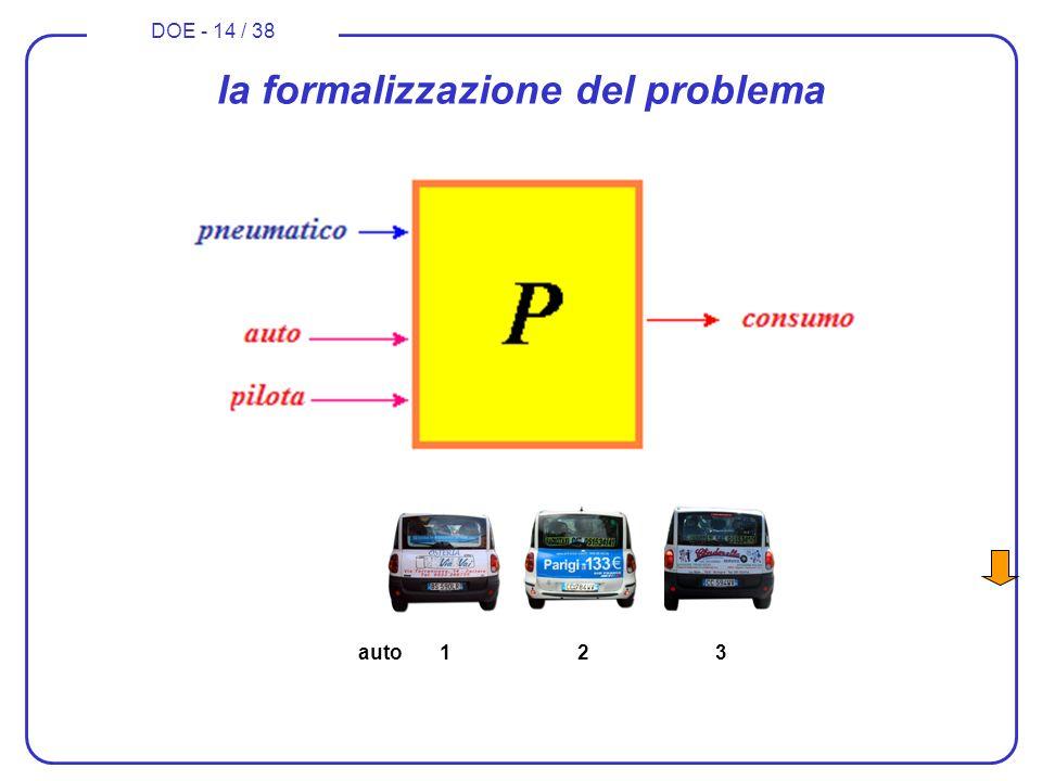 DOE - 14 / 38 la formalizzazione del problema auto 1 2 3