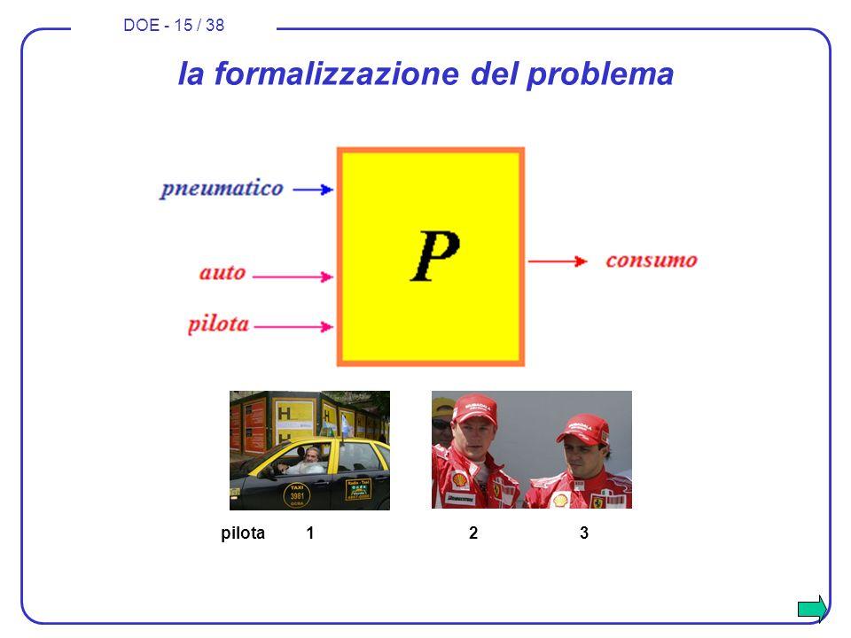 DOE - 15 / 38 la formalizzazione del problema pilota 1 2 3