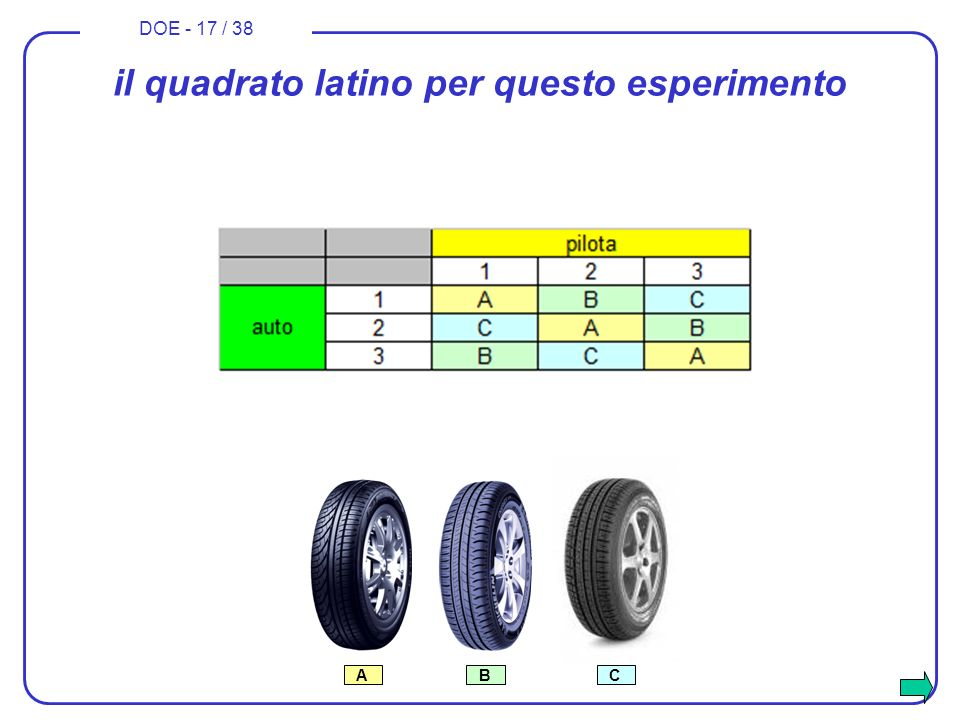 DOE - 17 / 38 il quadrato latino per questo esperimento ABC