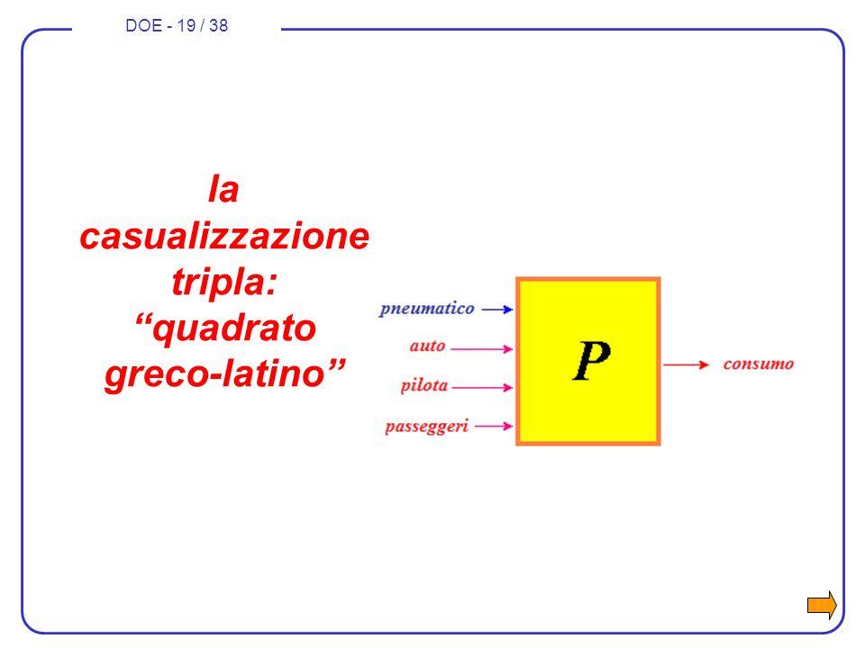 DOE - 19 / 38 la casualizzazione tripla: quadrato greco-latino