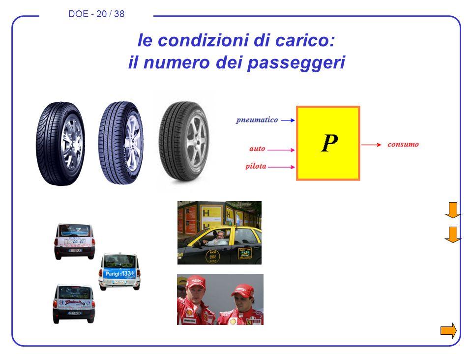 DOE - 20 / 38 le condizioni di carico: il numero dei passeggeri