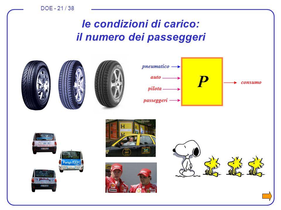DOE - 21 / 38 le condizioni di carico: il numero dei passeggeri
