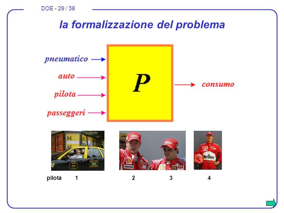 DOE - 29 / 38 la formalizzazione del problema pilota 12 3 4