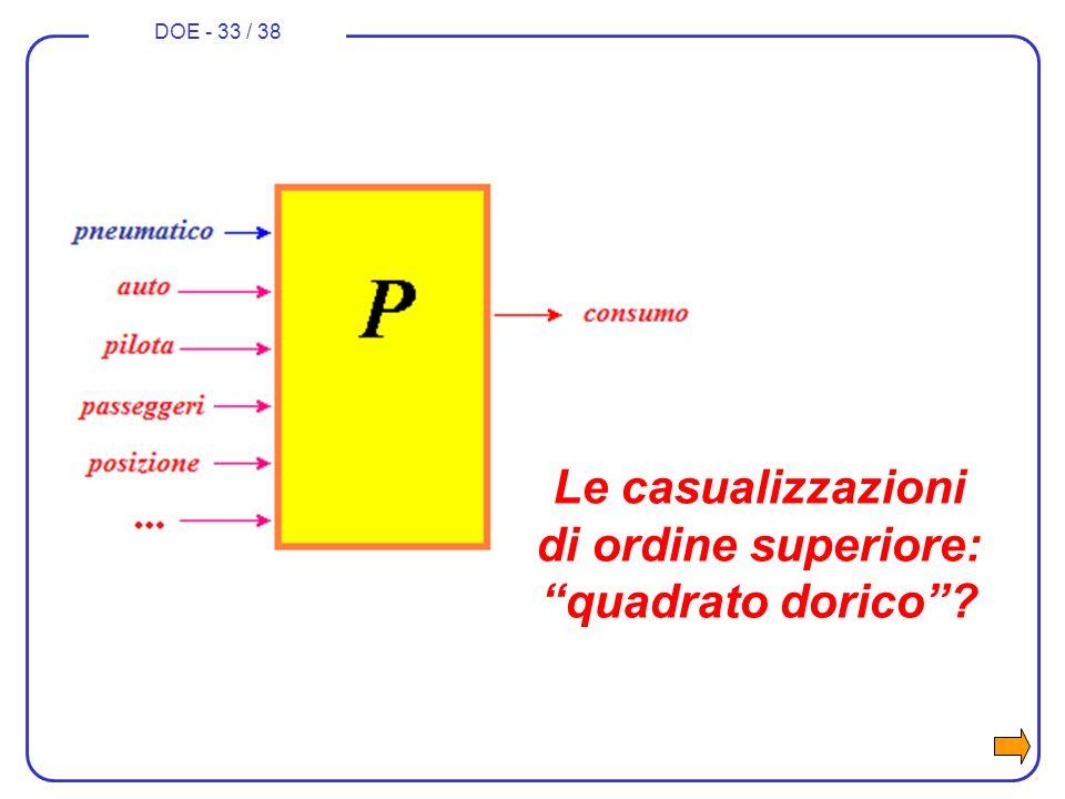 DOE - 33 / 38 Le casualizzazioni di ordine superiore: quadrato dorico?