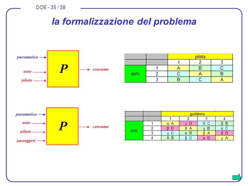 DOE - 35 / 38 la formalizzazione del problema