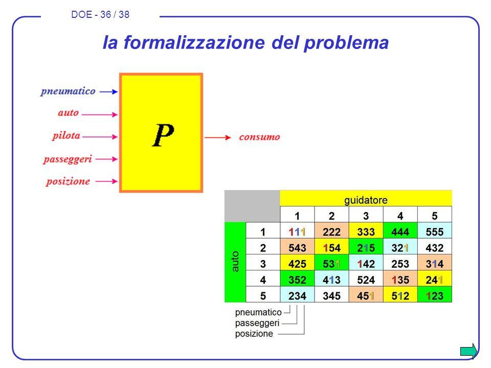 DOE - 36 / 38 la formalizzazione del problema