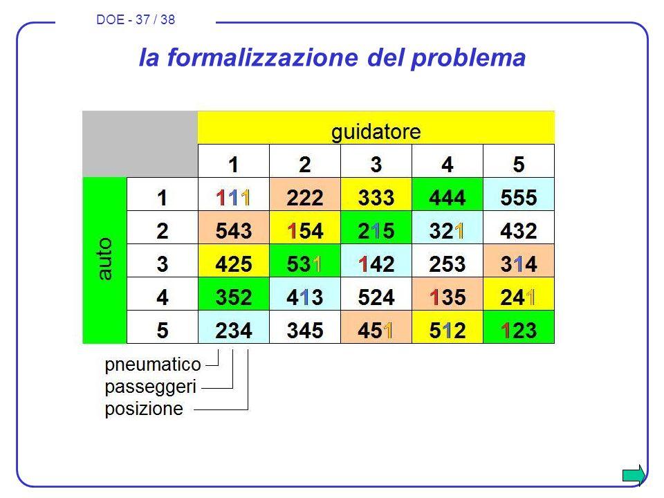 DOE - 37 / 38 la formalizzazione del problema
