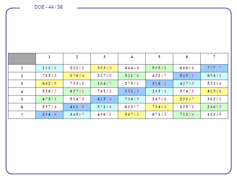 DOE - 44 / 38 1234567 1 1 1 1 1 12 2 2 2 23 3 3 3 34 4 4 4 45 5 5 5 56 6 6 6 67 7 7 7 7 2 7 6 5 4 31 7 6 5 42 1 7 6 53 2 1 7 64 3 2 1 75 4 3 2 16 5 4