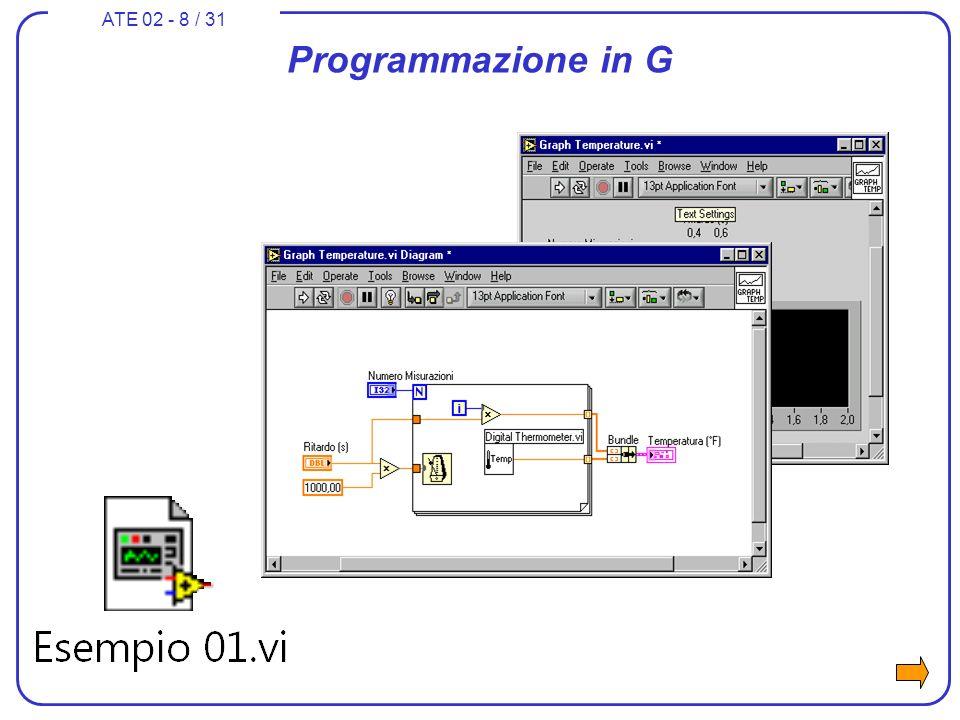 ATE 02 - 9 / 31 LabVIEW: Lab Virtual Instruments Electronic Workbench 2000LabVIEW per Linux 1995LabVIEW 1994-10LabVIEW 3 per HP-UX 1993-7LabVIEW 3 (Mac, Windows, Solaris) 1990-10LabVIEW 2 per Sun Solaris 1990-9 LabVIEW 2 per MS Windows 1990-4Registrazione brevetto LabVIEW 1990-1 LabVIEW 2 per Macintosh 1986-4 Lancio sul mercato di LabVIEW 1 per Macintosh 1983Inizio sviluppo sw grafico per velocizzare lallestimento, il test e la modifica di banchi con strumenti elettronici virtuali