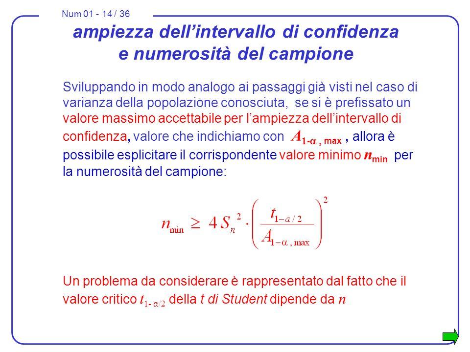 Num 01 - 14 / 36 ampiezza dellintervallo di confidenza e numerosità del campione Sviluppando in modo analogo ai passaggi già visti nel caso di varianza della popolazione conosciuta, se si è prefissato un valore massimo accettabile per lampiezza dellintervallo di confidenza, valore che indichiamo con A 1 - max, allora è possibile esplicitare il corrispondente valore minimo n min per la numerosità del campione: Un problema da considerare è rappresentato dal fatto che il valore critico t 1- /2 della t di Student dipende da n