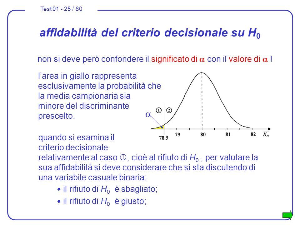 Test 01 - 25 / 80 affidabilità del criterio decisionale su H 0 non si deve però confondere il significato di con il valore di ! larea in giallo rappre