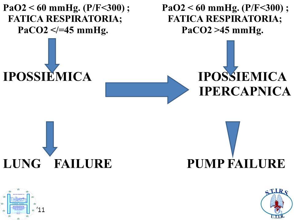 10/10/11 PaO2 < 60 mmHg. (P/F<300) ; FATICA RESPIRATORIA; FATICA RESPIRATORIA; PaCO2 45 mmHg. IPOSSIEMICA IPERCAPNICA LUNG FAILURE PUMP FAILURE