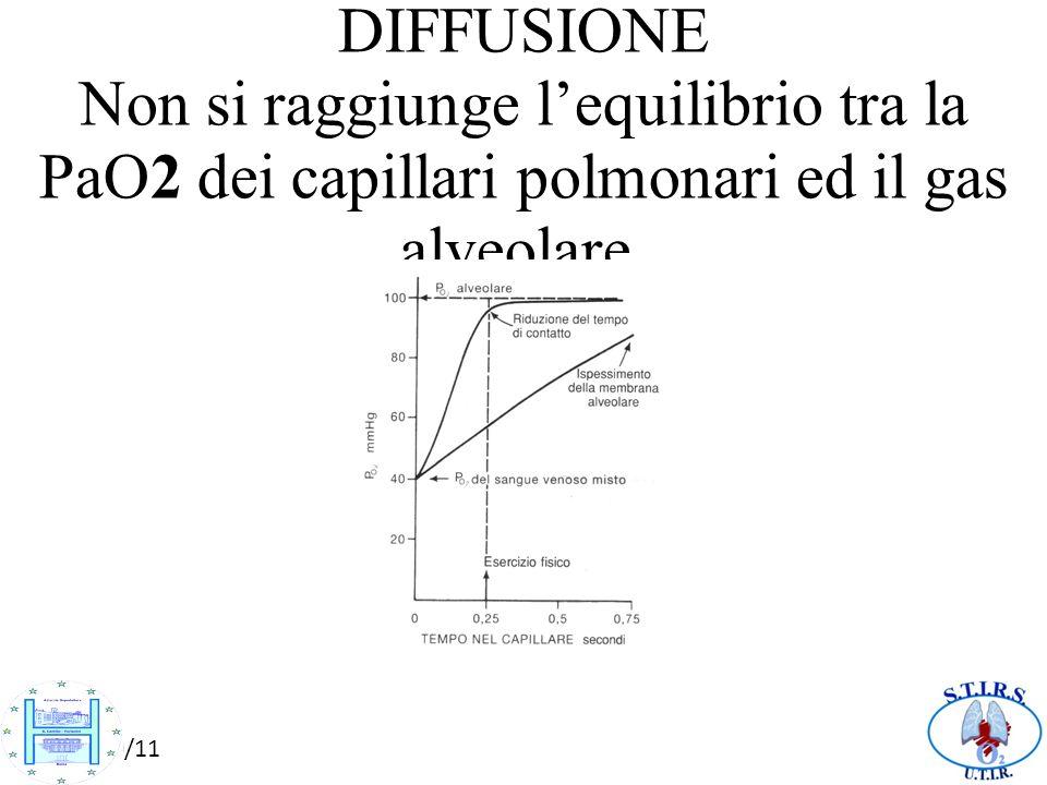 10/10/11 B. ALTERAZIONE DELLA DIFFUSIONE Non si raggiunge lequilibrio tra la PaO2 dei capillari polmonari ed il gas alveolare.