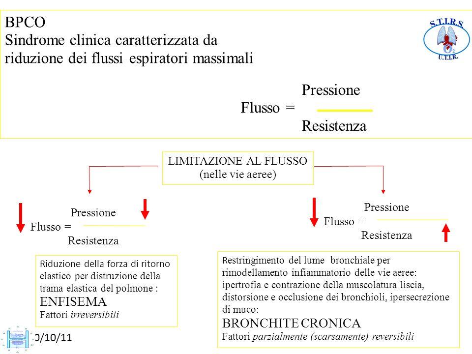 BPCO Sindrome clinica caratterizzata da riduzione dei flussi espiratori massimali LIMITAZIONE AL FLUSSO (nelle vie aeree) Pressione Flusso = Resistenz