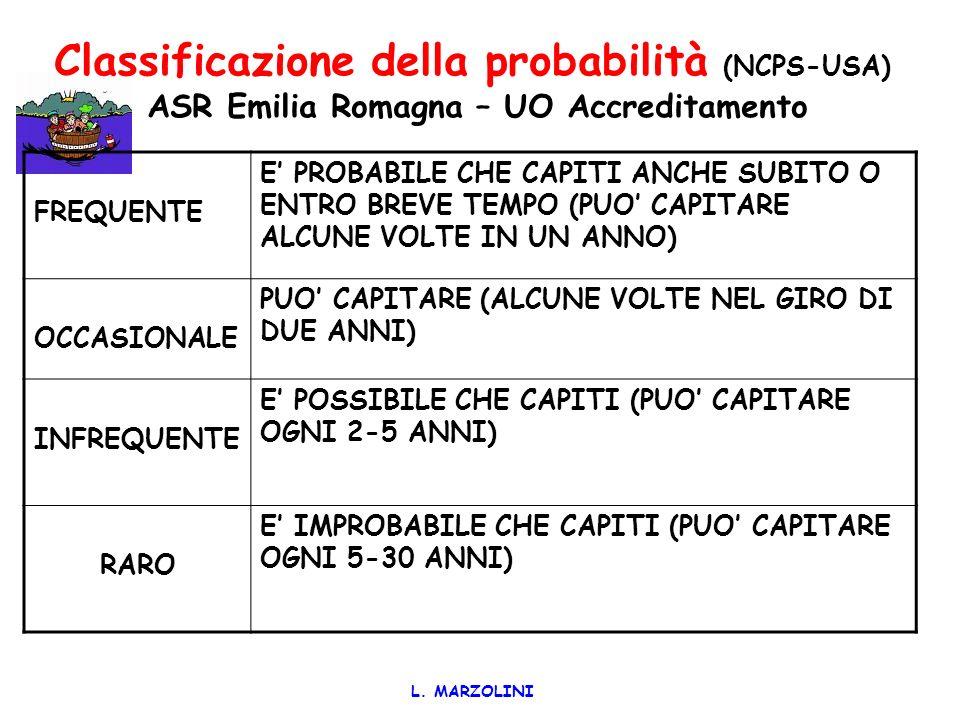 L. MARZOLINI Matrice per HFMEA Consolante-Marzolini 2005