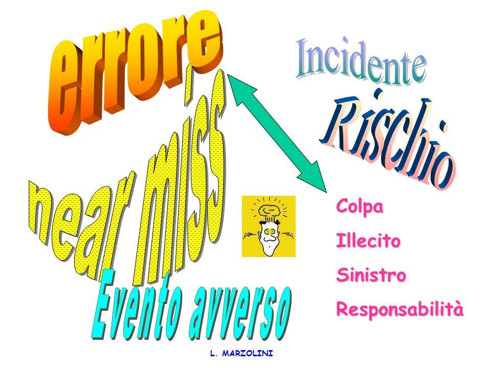 L. MARZOLINI I programmi di gestione del rischio clinico si muovono esattamente in questottica: prevenire gli incidenti per non peggiorare lo stato di