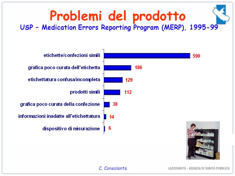 Cause di errore USP – Medication Errors Reporting Program (MERP) 2000 L. Marzolini