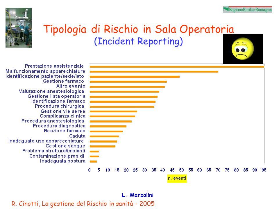 L. Marzolini Chirurgia in sede sbagliata Esame di 2.826.367 operazioni tra il 1985 ed il 2004 25 interventi in sede sbagliata Incidenza di 1 su 112.99