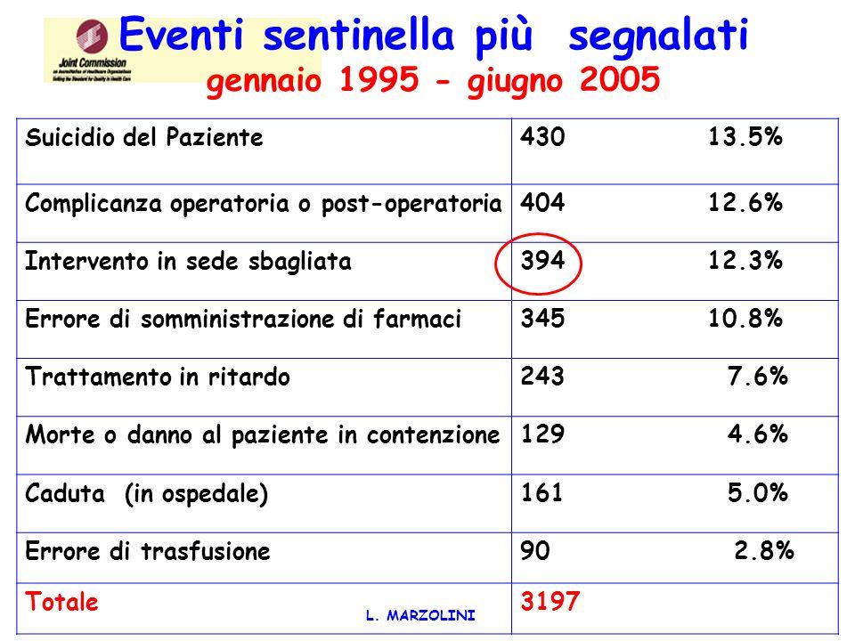 EVENTI AVVERSI E NEAR MISSES: ANALISI DELLE CAUSE L. MARZOLINI
