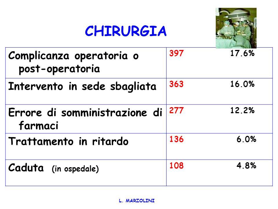 Eventi sentinella più segnalati gennaio 1995 - giugno 2005 Suicidio del Paziente430 13.5% Complicanza operatoria o post-operatoria404 12.6% Intervento