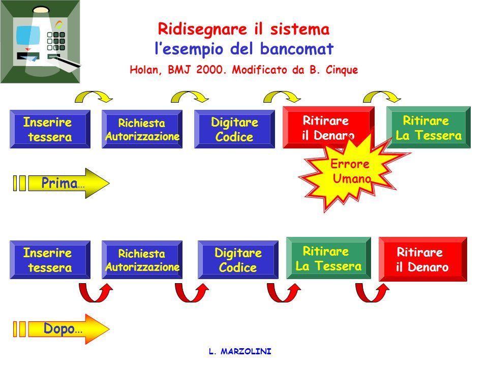 Il modello di James Reason BMJ 2000 Evento avverso L. Marzolini Debolezze di sistema – Errori latenti Difese di sistema