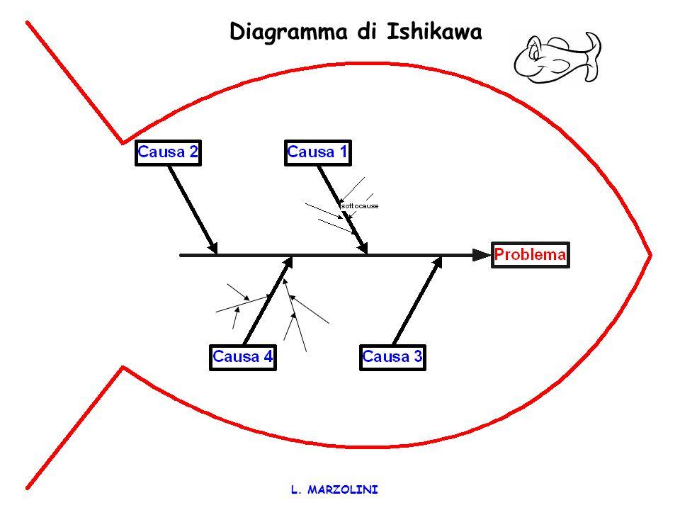 L. MARZOLINI QUALI STRUMENTI? Diagramma a spina di pesce di Ishikawa Diagramma di Pareto I 5 perché di Ammerman Il protocollo dinchiesta di Vincent