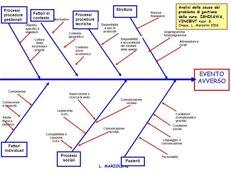 L. MARZOLINI Diagramma di Ishikawa