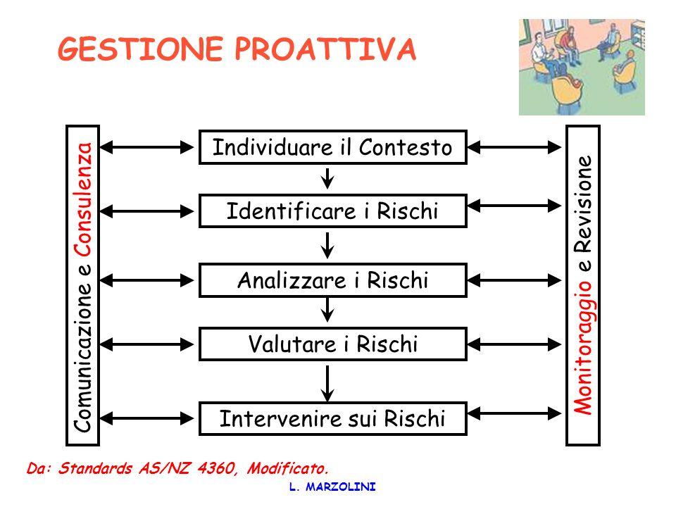 ANALISI DEI PROCESSI PER LA PREVENZIONE DEL RISCHIO CLINICO L. MARZOLINI