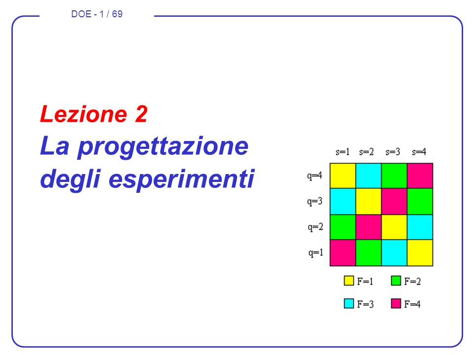 DOE - 22 / 69 combinazione x 3 x 2 x 1 0000 1001 2010 3011 4100 5101 6110 7111 Piani fattoriali fratti e x 1 meno significativo di x 2 e x 3 supponiamo ingressi binari min - max