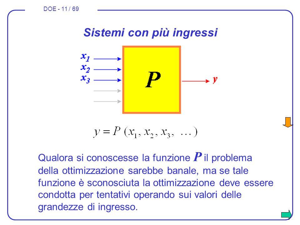 DOE - 11 / 69 Sistemi con più ingressi Qualora si conoscesse la funzione P il problema della ottimizzazione sarebbe banale, ma se tale funzione è scon