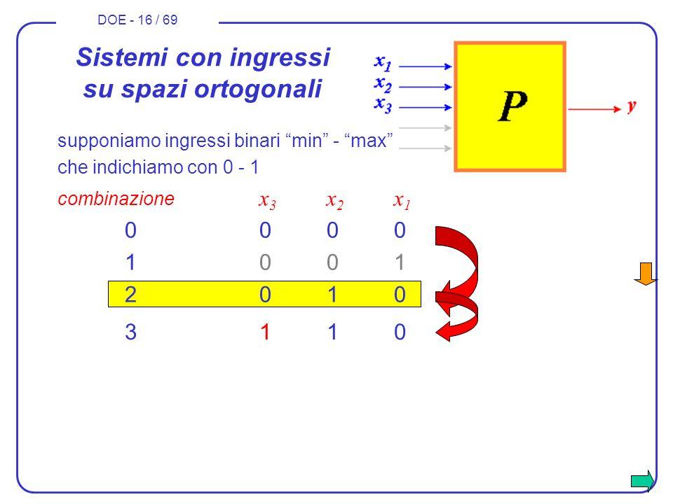 DOE - 16 / 69 che indichiamo con 0 - 1 combinazione x 3 x 2 x 1 0000 1001 2010 Sistemi con ingressi su spazi ortogonali 31103110 supponiamo ingressi b