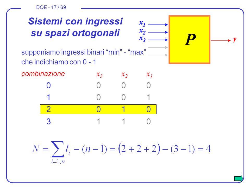 DOE - 17 / 69 che indichiamo con 0 - 1 combinazione x 3 x 2 x 1 0000 1001 2010 3110 Sistemi con ingressi su spazi ortogonali supponiamo ingressi binar