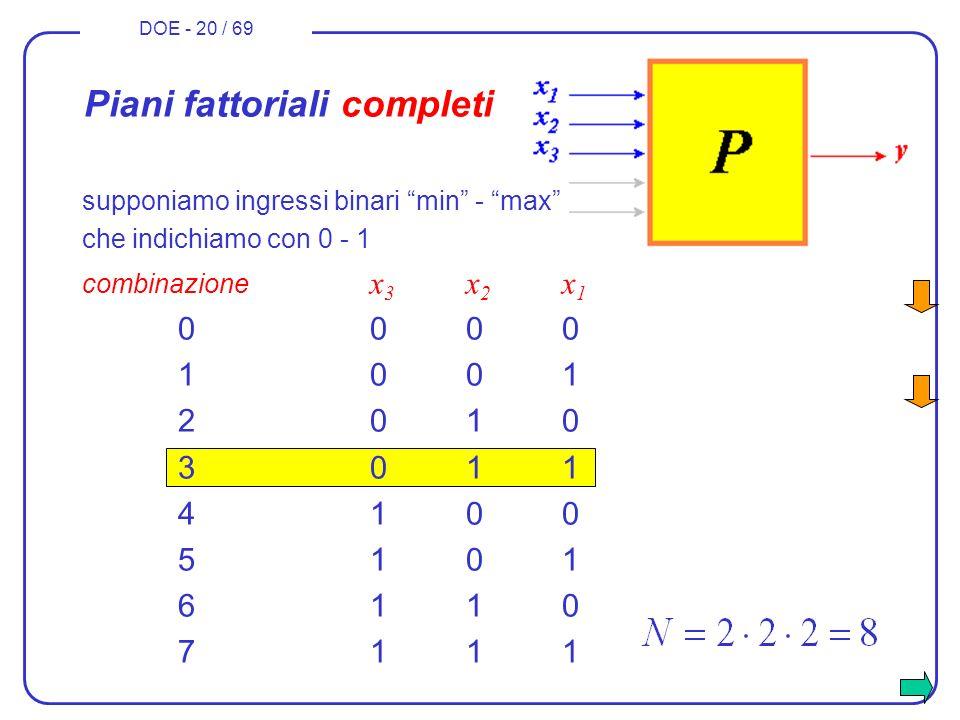 DOE - 20 / 69 che indichiamo con 0 - 1 combinazione x 3 x 2 x 1 00000000 10011001 20102010 30113011 41004100 51015101 61106110 71117111 Piani fattoria