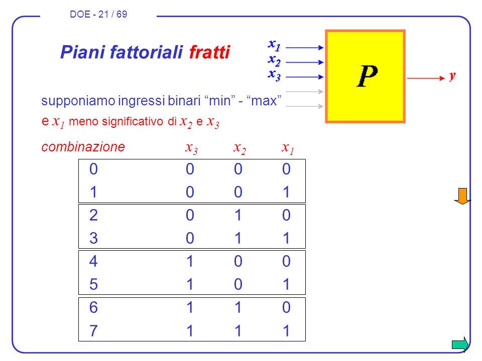 DOE - 21 / 69 combinazione x 3 x 2 x 1 0000 1001 2010 3011 4100 5101 6110 7111 Piani fattoriali fratti e x 1 meno significativo di x 2 e x 3 supponiam
