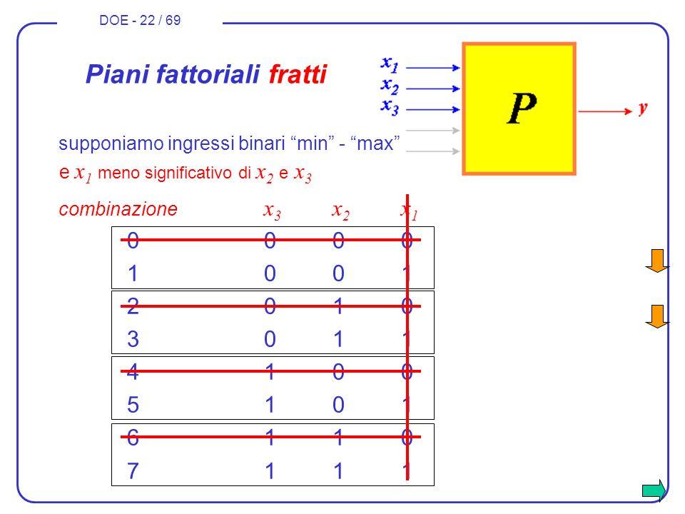 DOE - 22 / 69 combinazione x 3 x 2 x 1 0000 1001 2010 3011 4100 5101 6110 7111 Piani fattoriali fratti e x 1 meno significativo di x 2 e x 3 supponiam