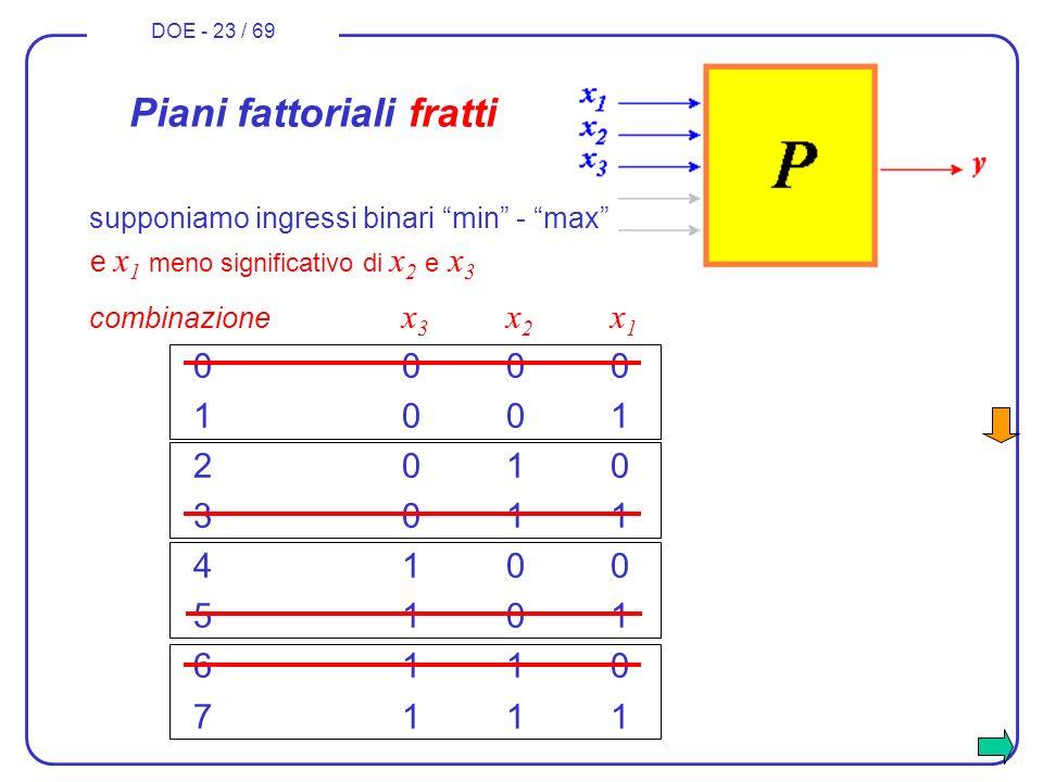 DOE - 23 / 69 combinazione x 3 x 2 x 1 0000 1001 2010 3011 4100 5101 6110 7111 Piani fattoriali fratti e x 1 meno significativo di x 2 e x 3 supponiam