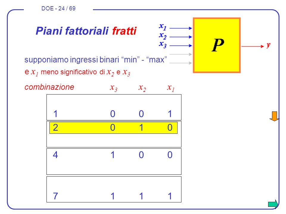 DOE - 24 / 69 combinazione x 3 x 2 x 1 1001 2010 4100 7111 Piani fattoriali fratti e x 1 meno significativo di x 2 e x 3 supponiamo ingressi binari mi