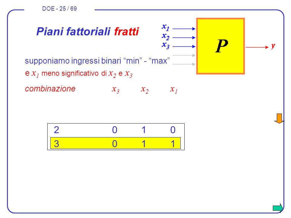 DOE - 25 / 69 combinazione x 3 x 2 x 1 2010 3011 Piani fattoriali fratti e x 1 meno significativo di x 2 e x 3 supponiamo ingressi binari min - max