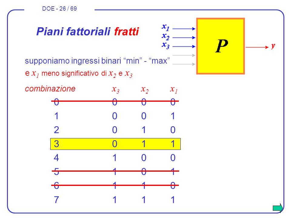 DOE - 26 / 69 combinazione x 3 x 2 x 1 0000 1001 2010 3011 4100 5101 6110 7111 Piani fattoriali fratti e x 1 meno significativo di x 2 e x 3 supponiam