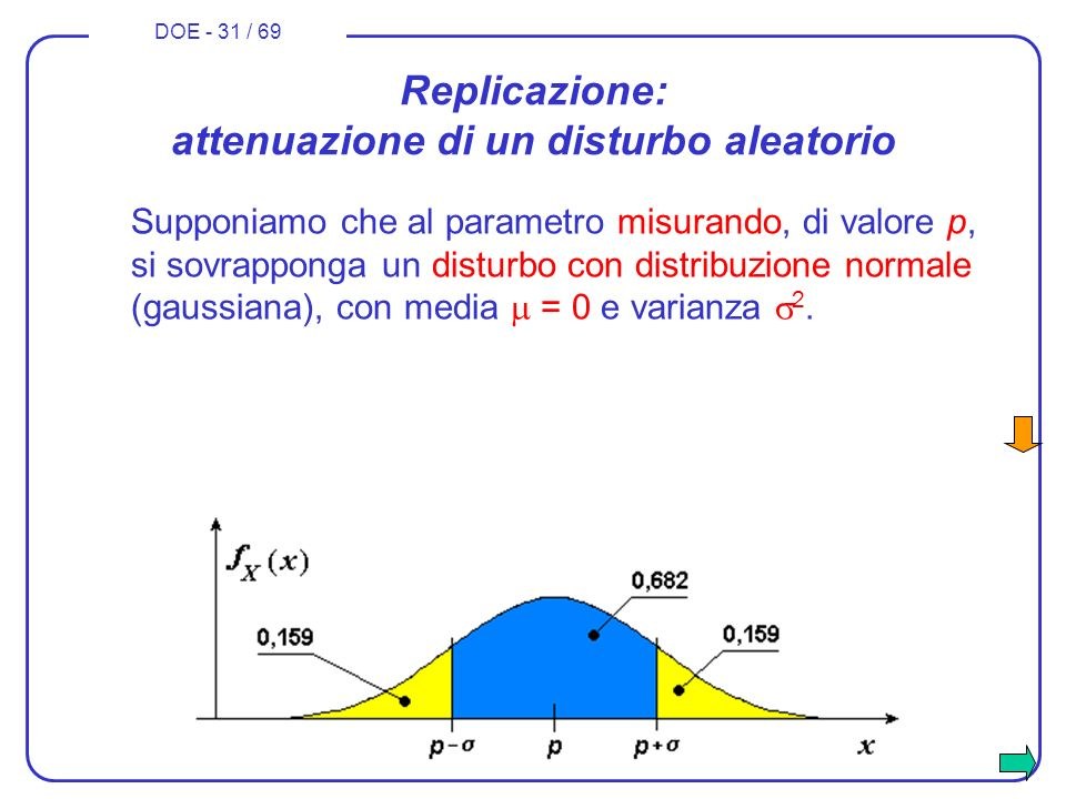 DOE - 31 / 69 Replicazione: attenuazione di un disturbo aleatorio Supponiamo che al parametro misurando, di valore p, si sovrapponga un disturbo con d