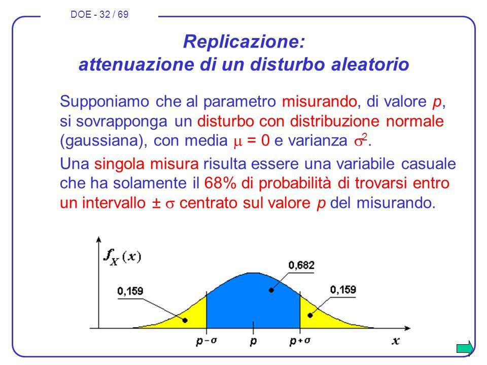 DOE - 32 / 69 Replicazione: attenuazione di un disturbo aleatorio Supponiamo che al parametro misurando, di valore p, si sovrapponga un disturbo con d
