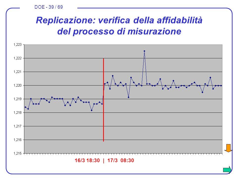 DOE - 39 / 69 Replicazione: verifica della affidabilità del processo di misurazione 16/3 18:30 | 17/3 08:30