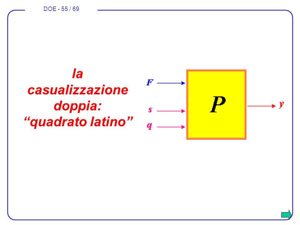 DOE - 55 / 69 la casualizzazione doppia: quadrato latino