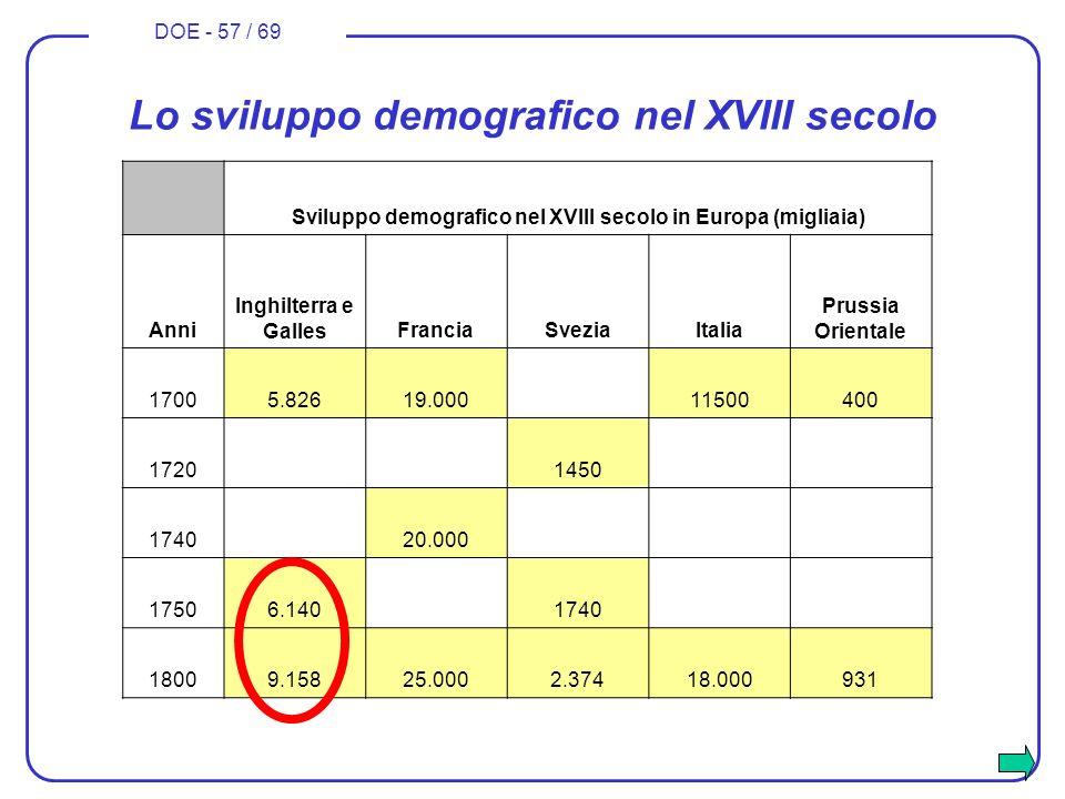 DOE - 57 / 69 Lo sviluppo demografico nel XVIII secolo Sviluppo demografico nel XVIII secolo in Europa (migliaia) Anni Inghilterra e GallesFranciaSvez