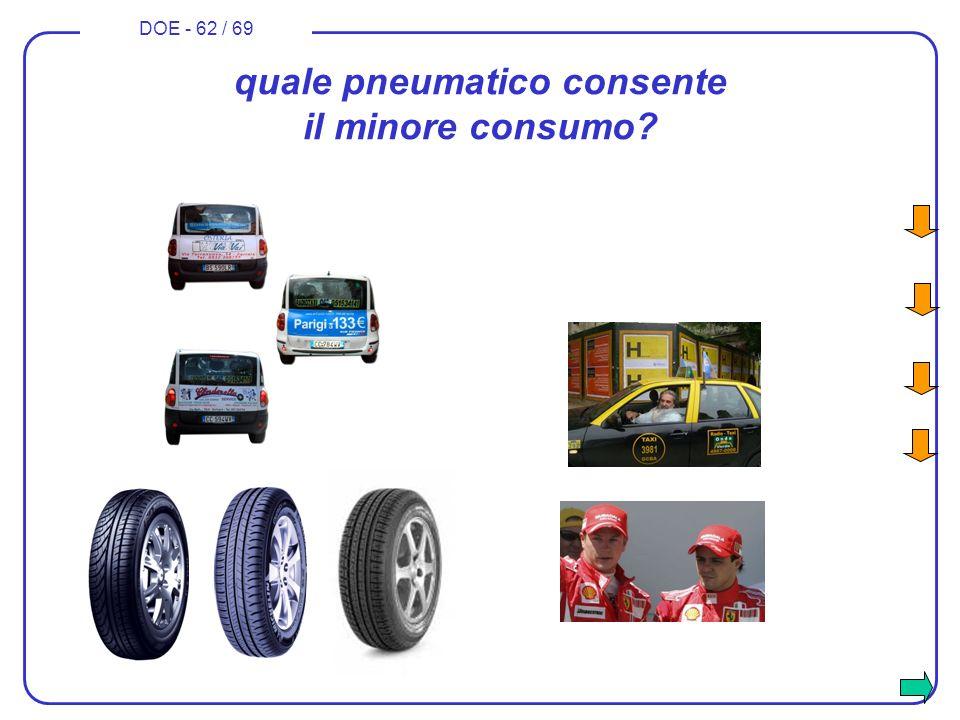 DOE - 62 / 69 quale pneumatico consente il minore consumo?