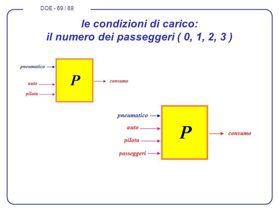 DOE - 69 / 69 le condizioni di carico: il numero dei passeggeri ( 0, 1, 2, 3 )