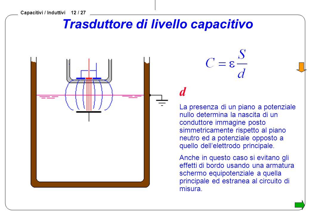 Capacitivi / Induttivi 12 / 27 Trasduttore di livello capacitivo d La presenza di un piano a potenziale nullo determina la nascita di un conduttore immagine posto simmetricamente rispetto al piano neutro ed a potenziale opposto a quello dellelettrodo principale.