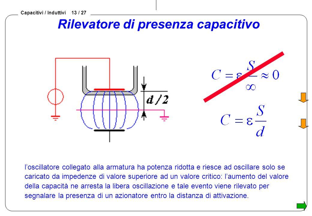 Capacitivi / Induttivi 13 / 27 Rilevatore di presenza capacitivo loscillatore collegato alla armatura ha potenza ridotta e riesce ad oscillare solo se